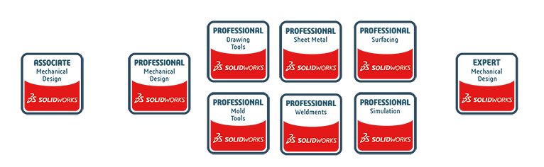 Solidworks Certifications All You Need To Know