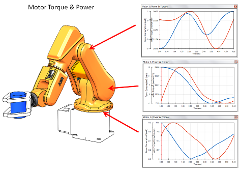 SOLIDWORKS Motion Simulation Image 6 (motor torques & powers)