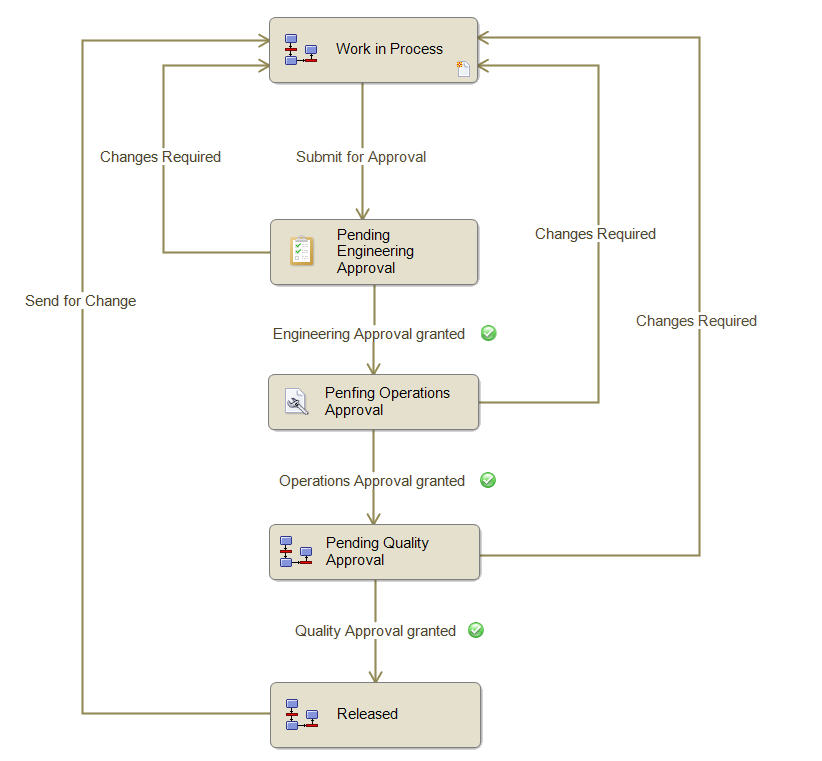 Serial Workflow process
