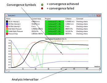 Goal Convergence Symbols in Flow Simulation